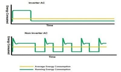 Inverter And Non-Inverter Technology Best Buyers Guide