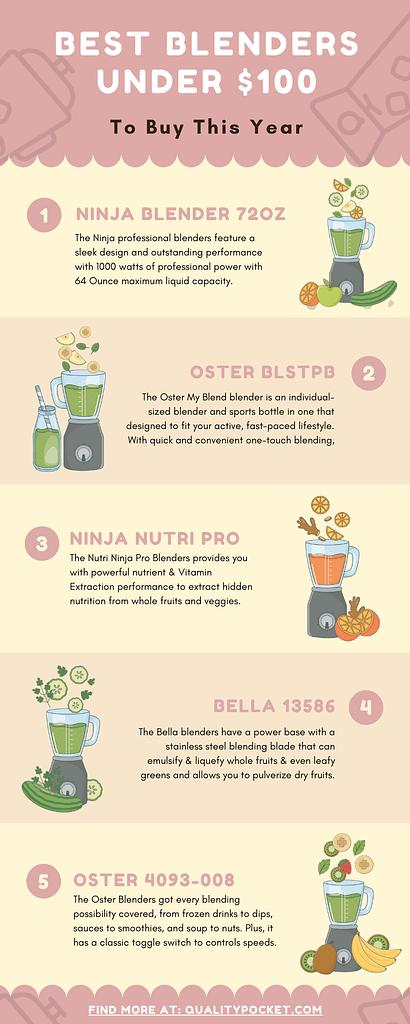 Blender infographic