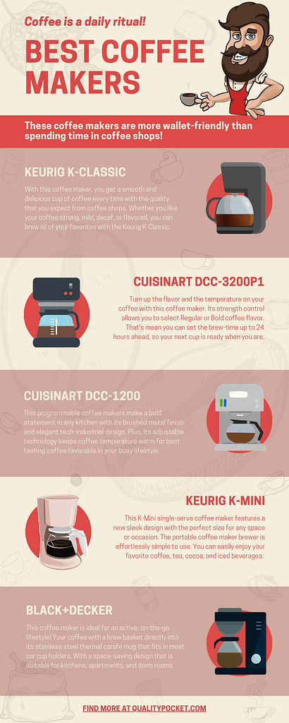 coffee maker infographic