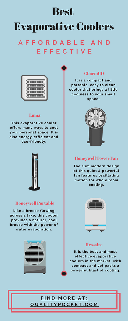 Evaporative Cooler infographic