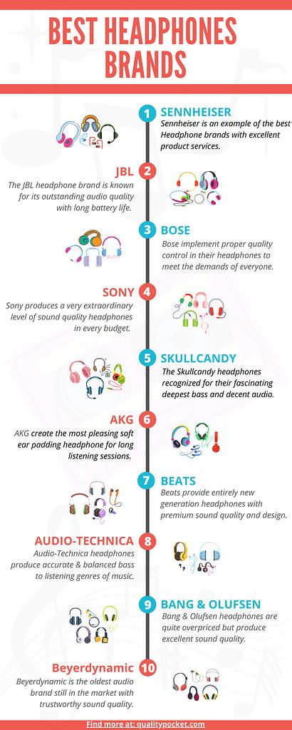 Headphone Brands infographic