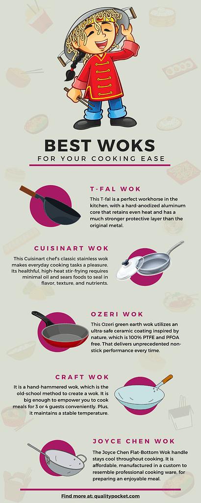 Wok Infographic