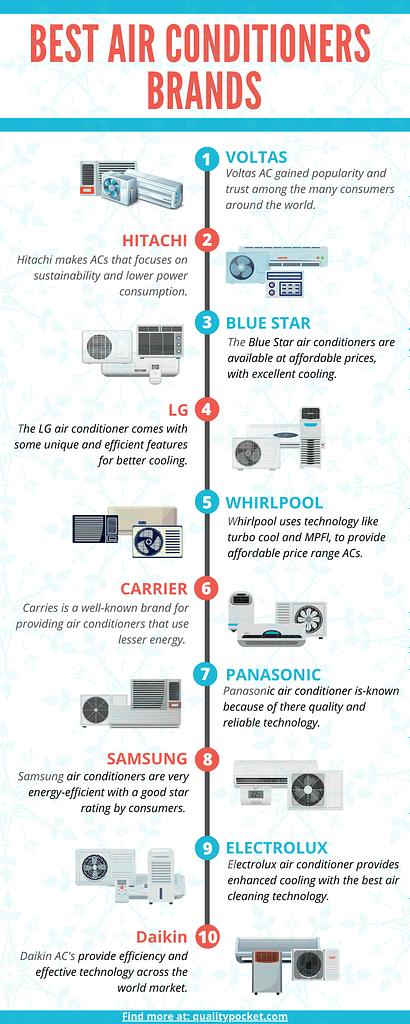 Air conditioner Infographic