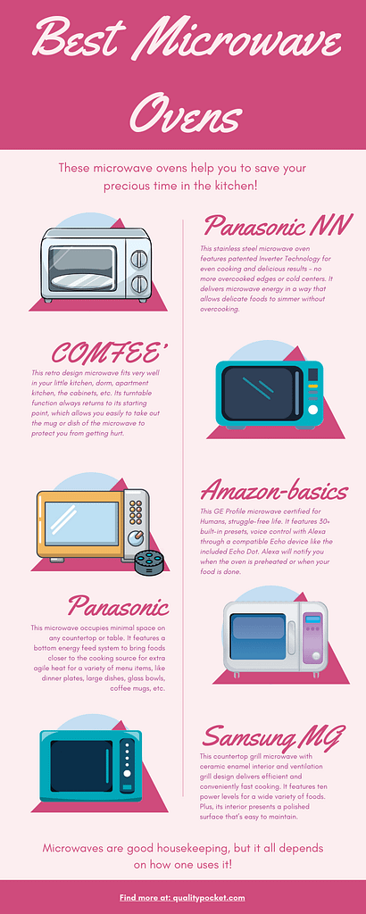 Microwave Oven infographic