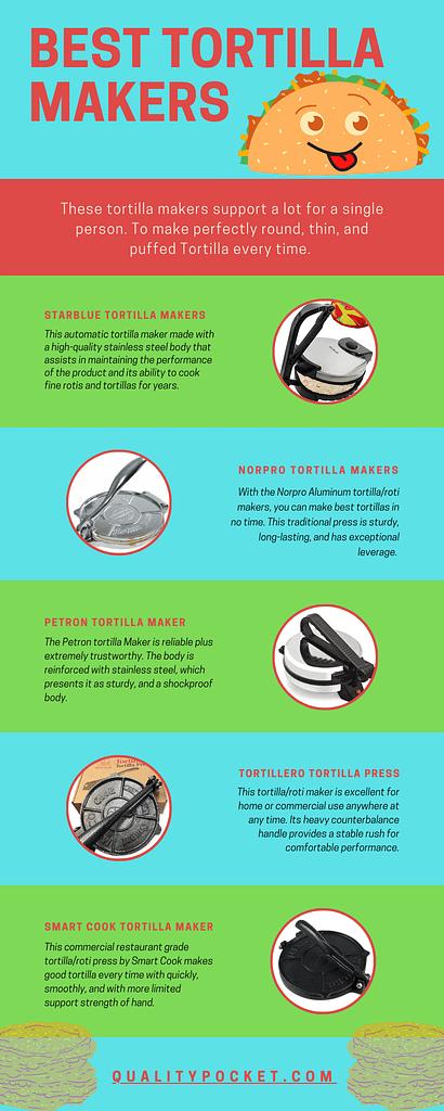 Tortilla Press infographic