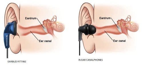 In-ear Headphones (Canalphone and Earbuds)