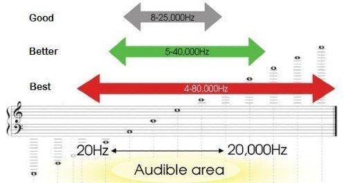 Headphones Frequency Response Headphones buying guide